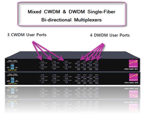 Canary CWDM / DWDM Bi-directional Multiplexers